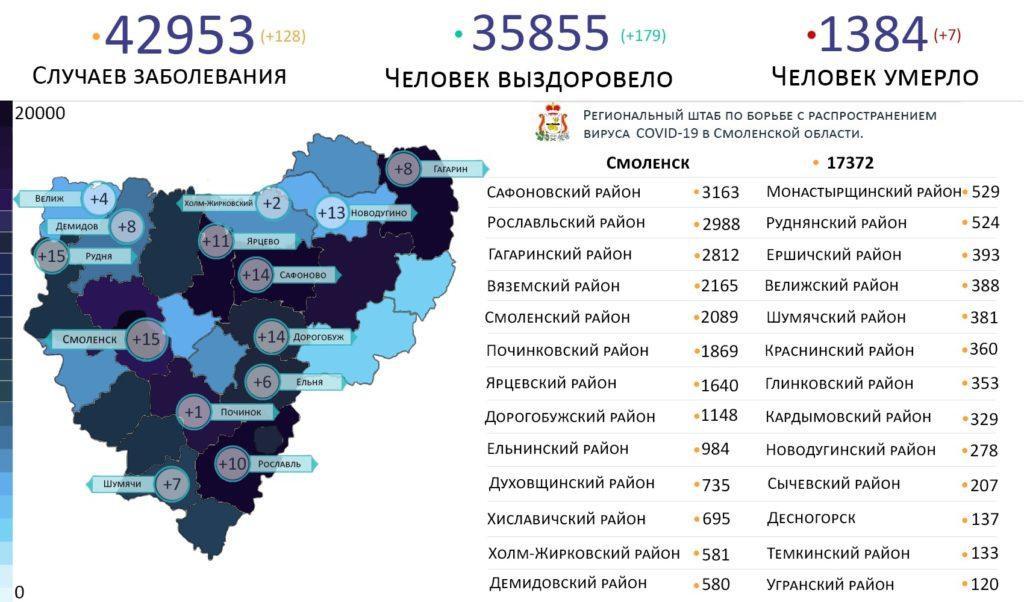 В Смоленской области коронавирус выявили в 14 районах на 11 августа