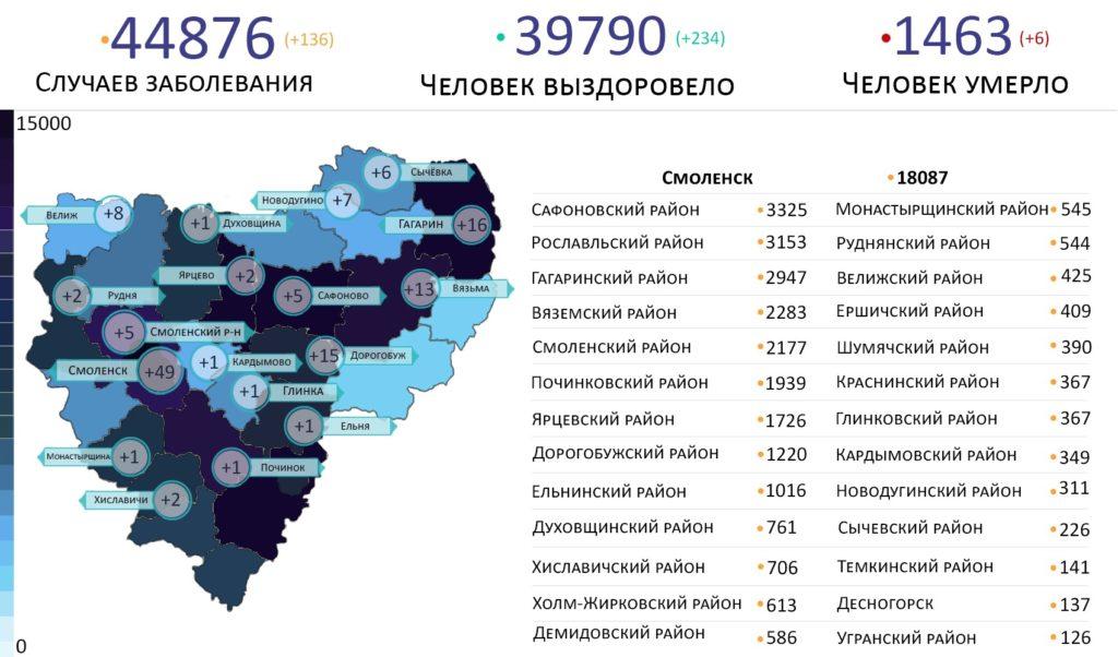 В каких районах выявили новые случаи коронавируса в Смоленской области на 26 августа