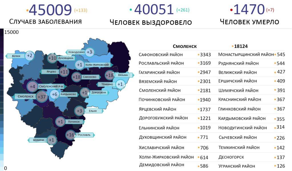 В Смоленской области заболевших коронавирусом выявили в 16 районах