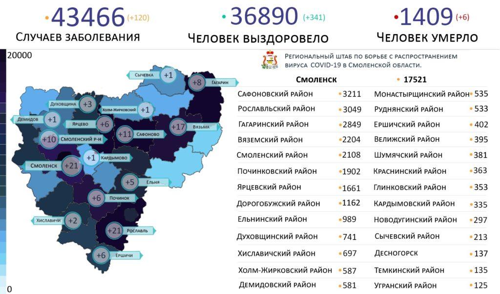 Новые случаи коронавируса 15 августа выявили на 16 территориях Смоленской области