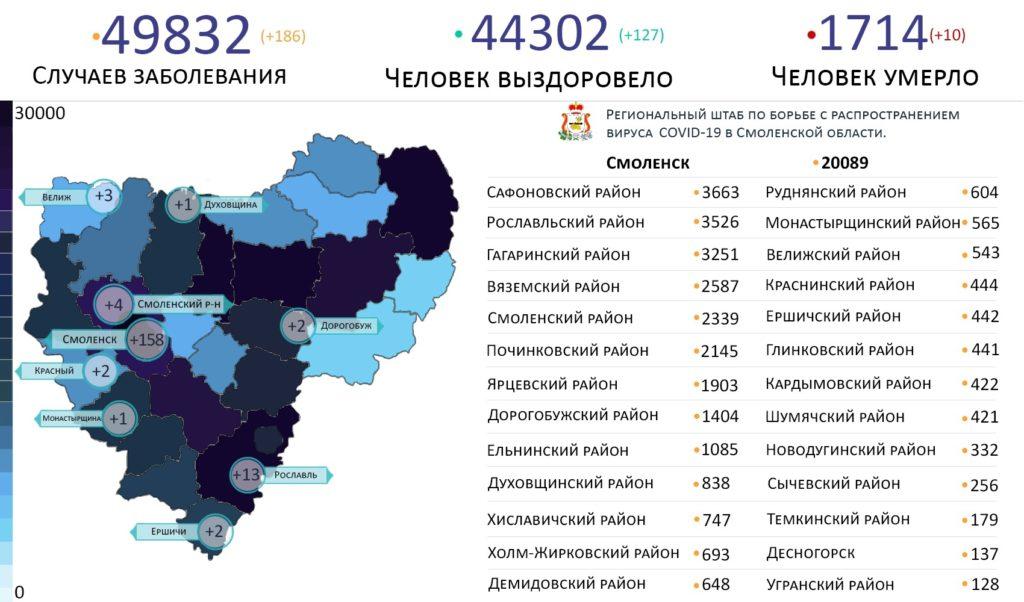 В каких районах Смоленской области выявили коронавирус на 29 сентября