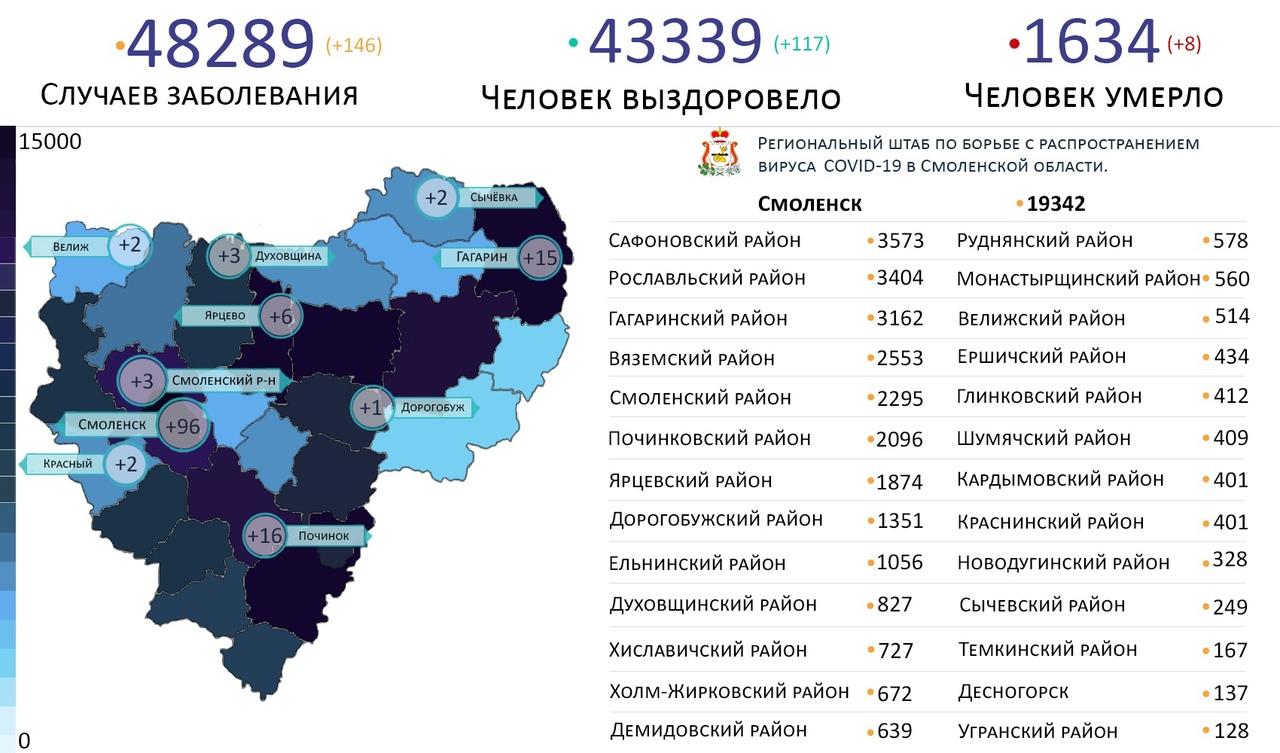 В 10 районах выявили новые случаи коронавируса в Смоленской области на 20 сентября