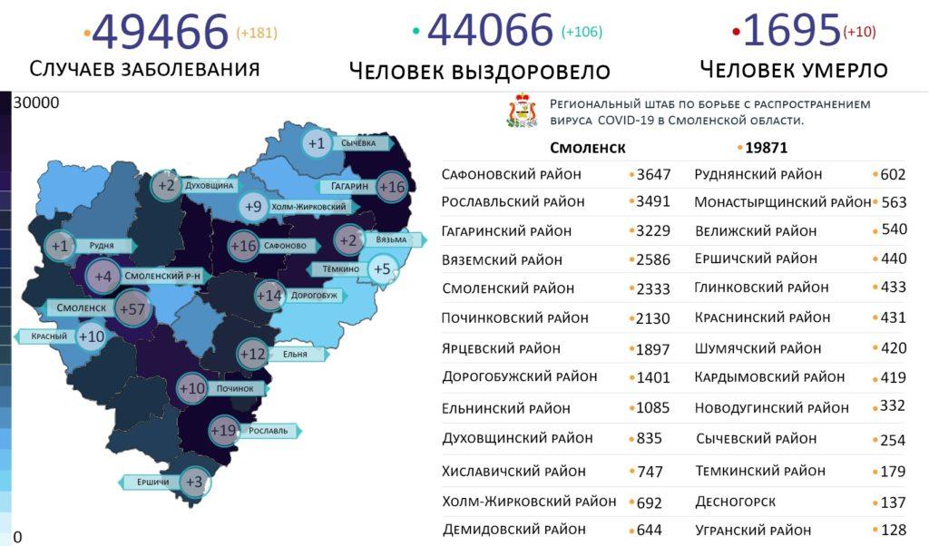 В каких районах Смоленской области выявили коронавирус на 27 сентября