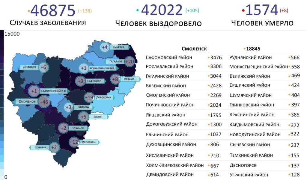 В каких районах выявлены новые случаи коронавируса в Смоленской области на 10 сентября