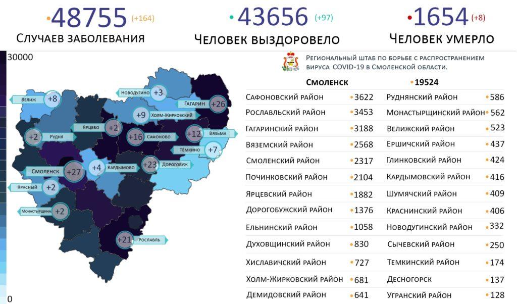 164 новых случаев коронавируса выявлено в Смоленской области на 23 сентября