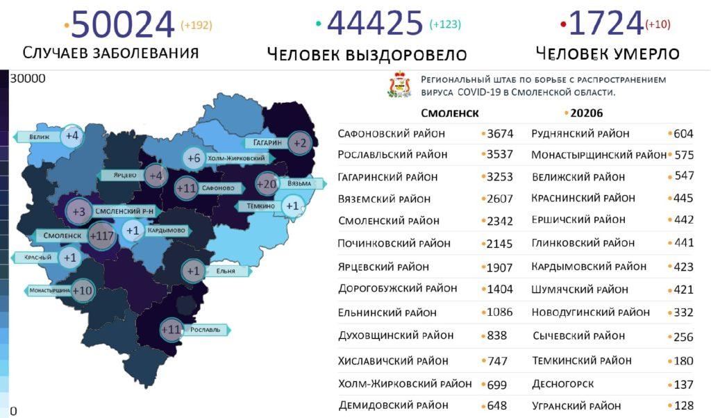 В каких районах Смоленской области выявили коронавирус на 30 сентября