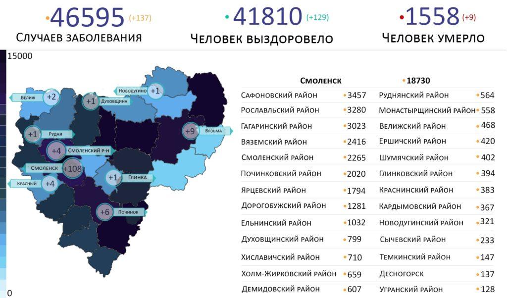 В каких районах выявили новые случаи коронавируса в Смоленской области на 8 сентября