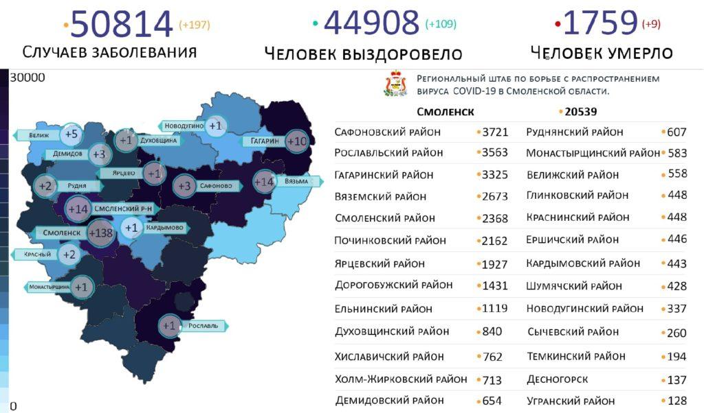В каких районах Смоленской области выявили коронавирус на 4 октября